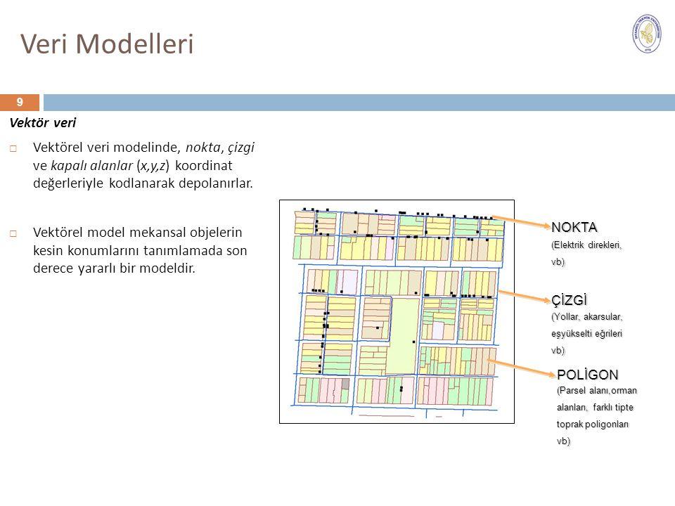 Vektör veri  Vektörel veri modelinde, nokta, çizgi ve kapalı alanlar (x,y,z) koordinat değerleriyle kodlanarak depolanırlar.  Vektörel model mekansa