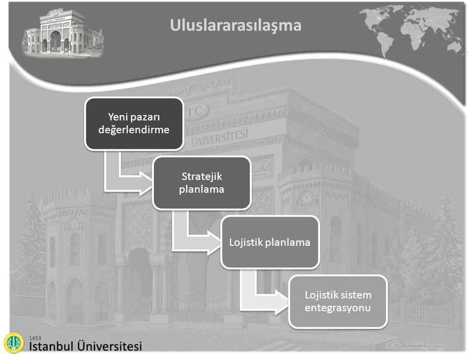 Uluslararasılaşma Yeni pazarı değerlendirme Stratejik planlama Lojistik planlama Lojistik sistem entegrasyonu