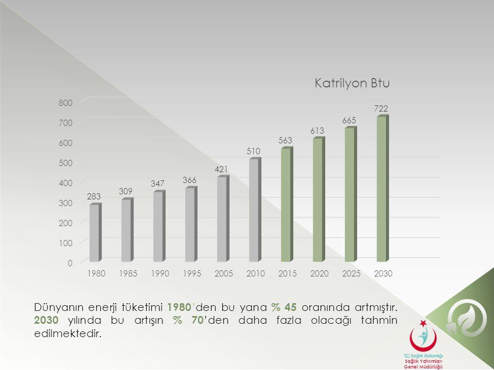 Sağlık Yatırımları Genel Müdürlüğü Türkiye, OECD ülkeleri içerisinde geçtiğimiz 10 yıllık dönemde enerji talep artışının Çin'den sonra en hızlı gerçekleştiği ülke durumundadır.