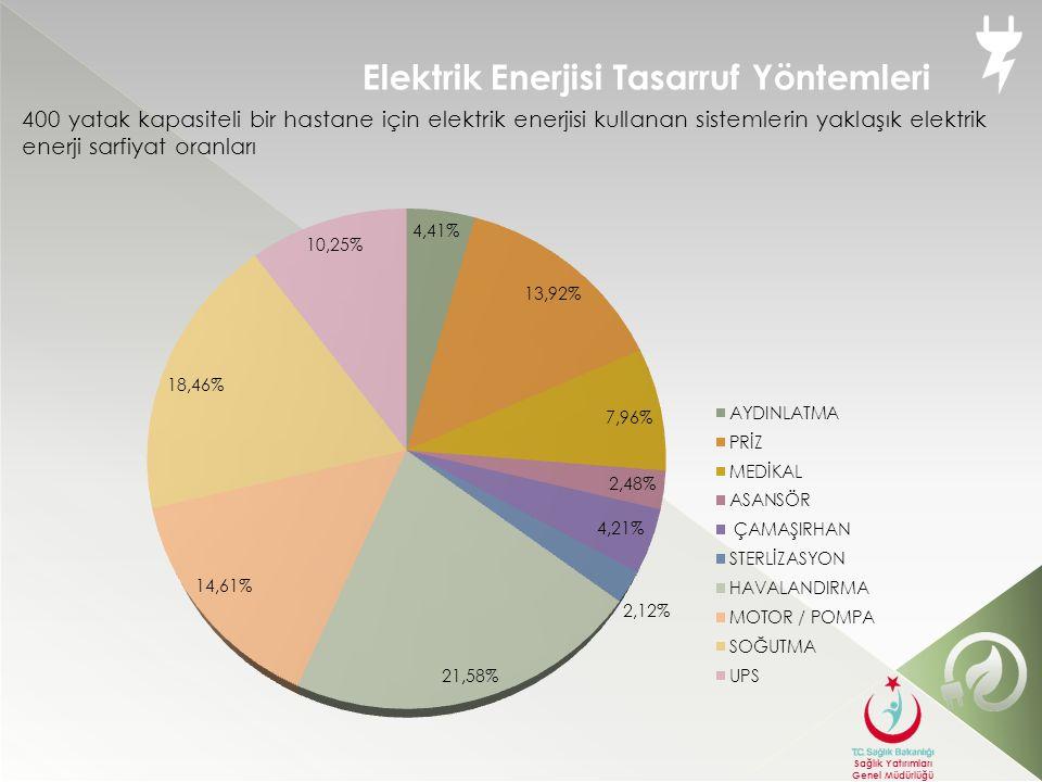 Elektrik üreten bir gaz motorundan dışarıya atılacak olan ısı enerjisinin büyük bir bölümünü kullanılabilir enerjiye dönüştürerek toplam enerji girişinin %80-90 arasında değerlendiren sisteme Birleşik Isı-Güç Sistemleri ya da kısaca Kojenerasyon denir.