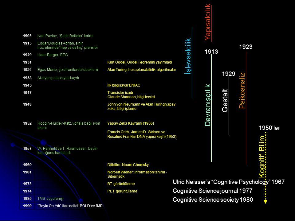 1903Ivan Pavlov, Şartlı Refleks terimi 1913Edgar Douglas Adrian, sinir hücrelerinde hep ya da hiç prensibi 1929Hans Berger, EEG 1931Kurt Gödel, Gödel Teoremini yayımladı 1936Egas Moniz, şizofrenilerde lobektomiAlan Turing, hesaplanabilirlik-algoritmalar 1938Aksiyon potansiyeli kaydı 1945İlk bilgisayar ENIAC 1947 Transistor icadı Claude Shannon, bilgi teorisi 1948John von Neumann ve Alan Turing yapay zeka, bilgi işleme 1952Hodgin-Huxley-Katz, voltaja bağlı iyon akımı Yapay Zeka Kavramı (1956) Francis Crick, James D.