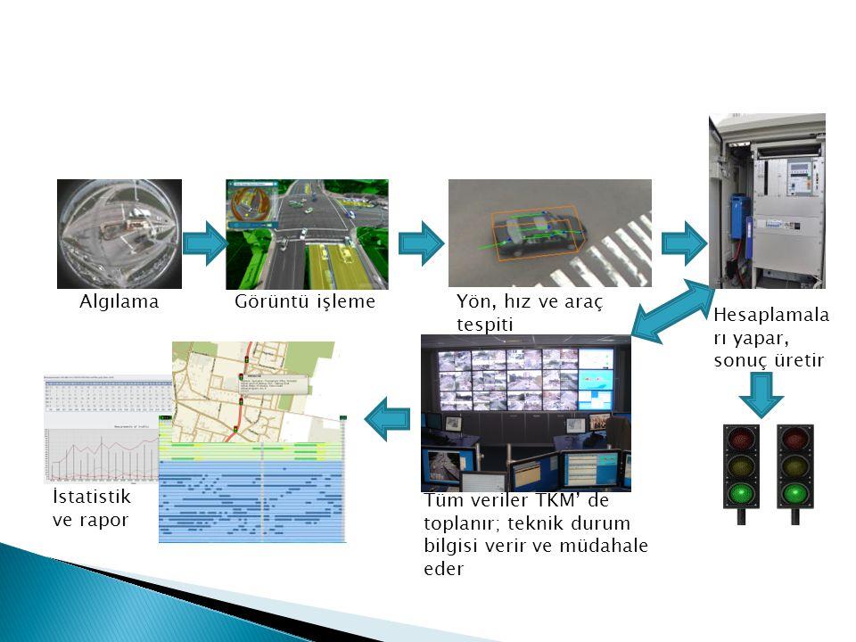 AlgılamaGörüntü işlemeYön, hız ve araç tespiti Hesaplamala rı yapar, sonuç üretir Tüm veriler TKM' de toplanır; teknik durum bilgisi verir ve müdahale