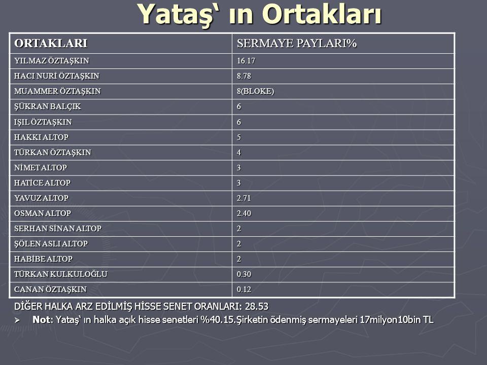 Yataş' ın Ortakları DİĞER HALKA ARZ EDİLMİŞ HİSSE SENET ORANLARI: 28.53  Not: Yataş' ın halka açık hisse senetleri %40.15.Şirketin ödenmiş sermayeler