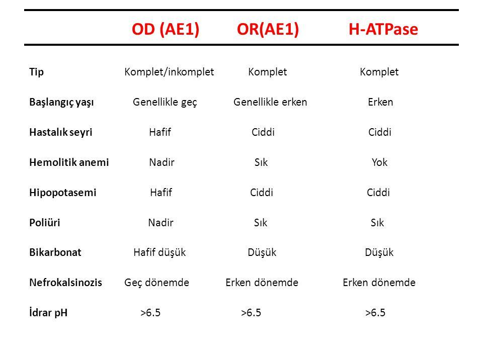 OD (AE1) OR(AE1) H-ATPase Tip Komplet/inkomplet Komplet Komplet Başlangıç yaşı Genellikle geç Genellikle erken Erken Hastalık seyri Hafif Ciddi Ciddi Hemolitik anemi Nadir Sık Yok Hipopotasemi Hafif Ciddi Ciddi Poliüri Nadir Sık Sık Bikarbonat Hafif düşük Düşük Düşük Nefrokalsinozis Geç dönemde Erken dönemde Erken dönemde İdrar pH >6.5 >6.5 >6.5
