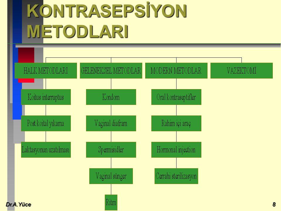 Dr.A.Yüce8 KONTRASEPSİYON METODLARI