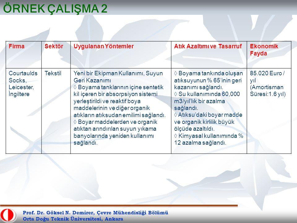 Prof. Dr. Göksel N. Demirer, Çevre Mühendisliği Bölümü Orta Doğu Teknik Üniversitesi, Ankara ÖRNEK ÇALIŞMA 2 FirmaSektörUygulanan YöntemlerAtık Azaltı