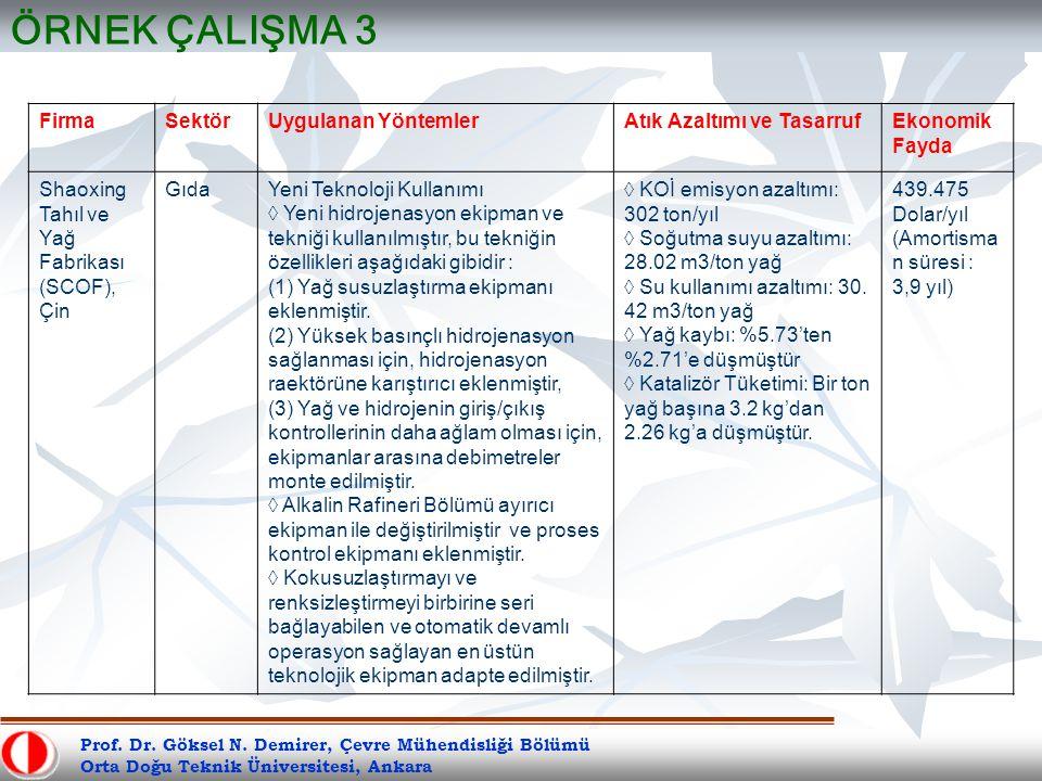 Prof. Dr. Göksel N. Demirer, Çevre Mühendisliği Bölümü Orta Doğu Teknik Üniversitesi, Ankara ÖRNEK ÇALIŞMA 3 FirmaSektörUygulanan YöntemlerAtık Azaltı