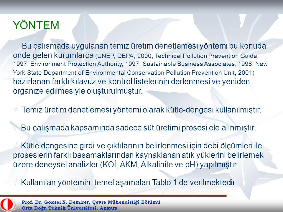 Prof. Dr. Göksel N. Demirer, Çevre Mühendisliği Bölümü Orta Doğu Teknik Üniversitesi, Ankara YÖNTEM √ Bu çalışmada uygulanan temiz üretim denetlemesi