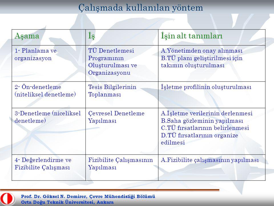 Prof. Dr. Göksel N. Demirer, Çevre Mühendisliği Bölümü Orta Doğu Teknik Üniversitesi, Ankara Çalışmada kullanılan yöntemAşamaİş İşin alt tanımları 1-