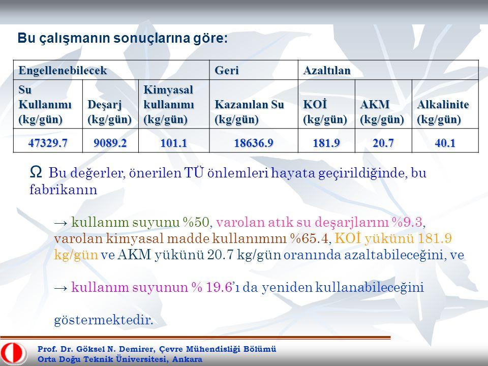 Prof. Dr. Göksel N. Demirer, Çevre Mühendisliği Bölümü Orta Doğu Teknik Üniversitesi, Ankara Bu çalışmanın sonuçlarına göre:EngellenebilecekGeriAzaltı