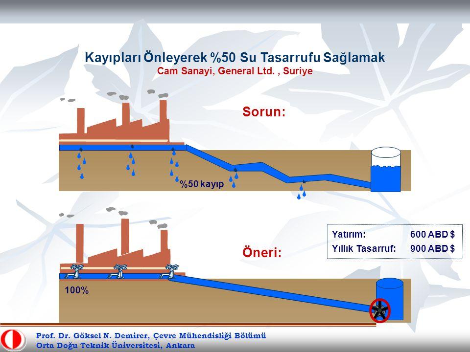 Kayıpları Önleyerek %50 Su Tasarrufu Sağlamak Cam Sanayi, General Ltd., Suriye Yatırım:600 ABD $ Yıllık Tasarruf:900 ABD $ Sorun: Öneri: %50 kayıp 100% Prof.