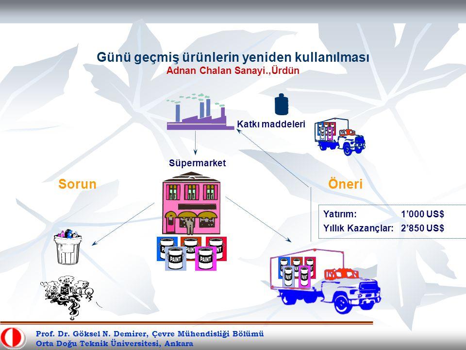 SorunÖneri Süpermarket Katkı maddeleri Yatırım: 1'000 US$ Yıllık Kazançlar: 2'850 US$ Günü geçmiş ürünlerin yeniden kullanılması Adnan Chalan Sanayi.,