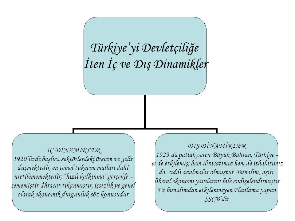 Türkiye'yi Devletçiliğe İten İç ve Dış Dinamikler İÇ DİNAMİKLER 1920'lerde başlıca sektörlerdeki üretim ve gelir düşmektedir, en temel tüketim malları