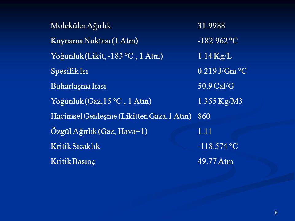 9 Moleküler Ağırlık31.9988 Kaynama Noktası (1 Atm)-182.962 °C Yoğunluk (Likit, -183 °C, 1 Atm)1.14 Kg/L Spesifik Isı0.219 J/Gm °C Buharlaşma Isısı50.9