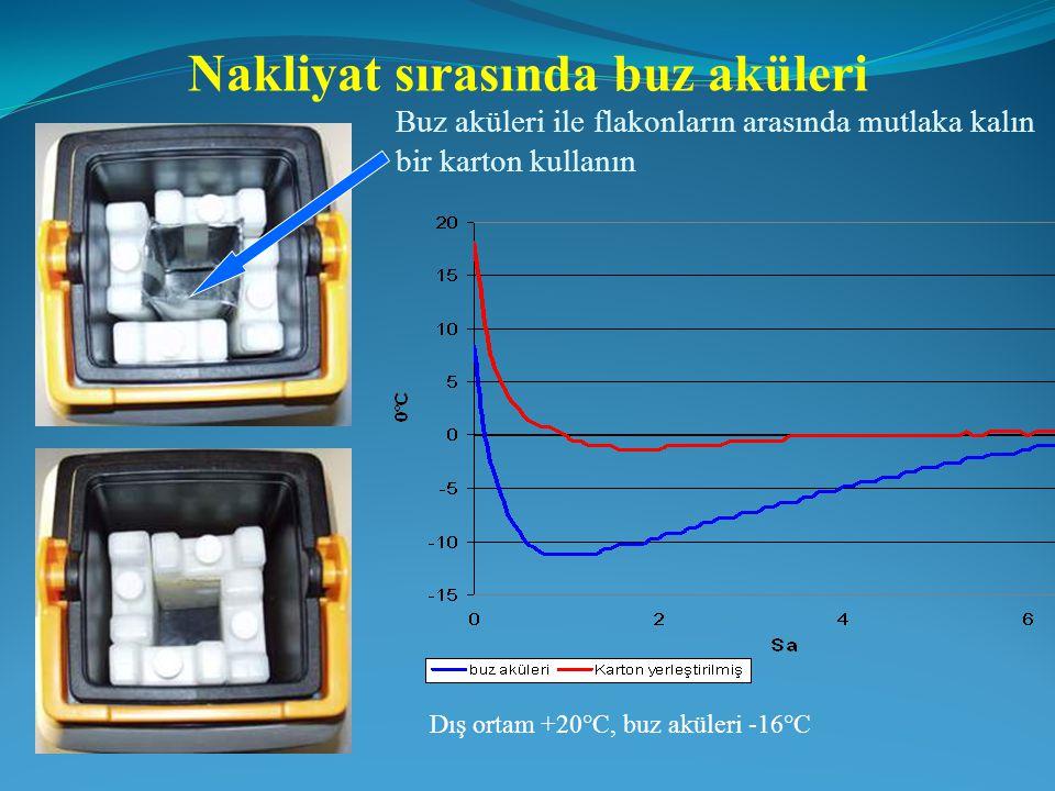 Buz aküleri ile flakonların arasında mutlaka kalın bir karton kullanın Nakliyat sırasında buz aküleri Dış ortam +20°C, buz aküleri -16°C