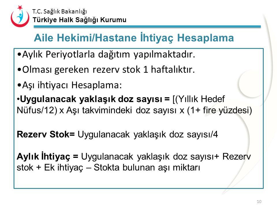 T.C. Sağlık Bakanlığı Türkiye Halk Sağlığı Kurumu Aylık periyotlarla dağıtım yapılmaktadır. Olması gereken rezerv stok 2 haftalıktır. Aşı ihtiyacı Hes