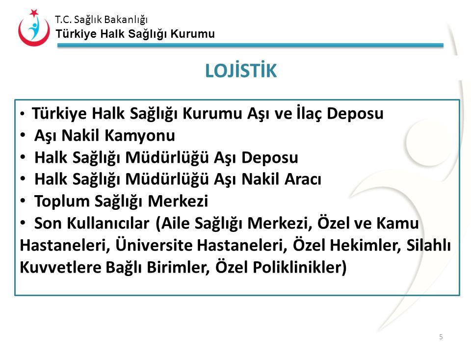 T.C. Sağlık Bakanlığı Türkiye Halk Sağlığı Kurumu TANIMLAR Fire : Açılan aşıların kullanım sürelerinin sınırlı olması ve enjektörlerdeki ölü boşluklar