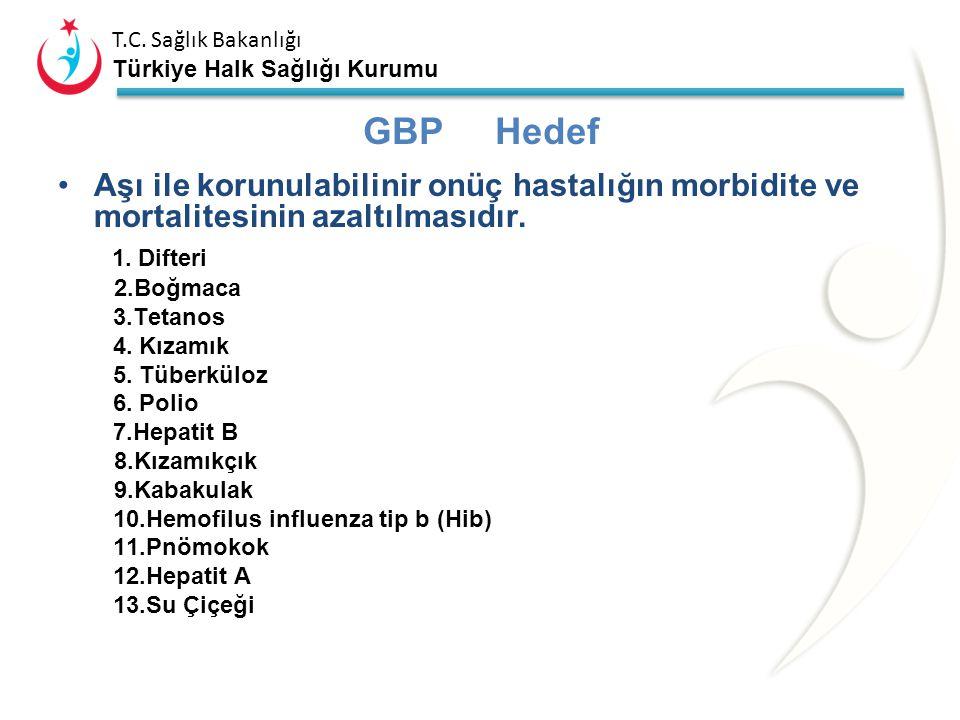 T.C. Sağlık Bakanlığı Türkiye Halk Sağlığı Kurumu Aşıların kullanılamaz olduğu kararı verilmiş ise Disiplin Birimine ve Aile Hekimliği birimine gereği