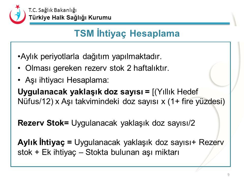 T.C. Sağlık Bakanlığı Türkiye Halk Sağlığı Kurumu Sevk Dönemleri 8 Aşının depolandığı yerSevk dönemleri Halk Sağlığı MüdürlüğüÜç ayda bir Toplum Sağlı