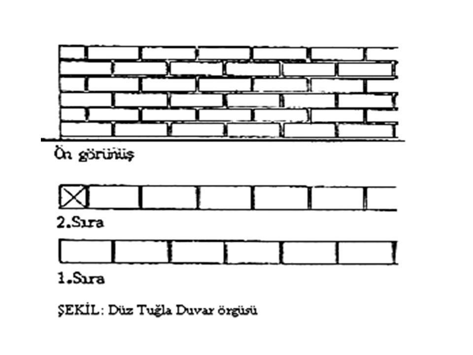 BAŞLICA TUĞLA DUVAR ÖRGÜLERİ: 1.) Düz Örgü (düz tuğla dizilerinin üst üste ve köşelerde bir yarim bir tam tuğla sırasıyla yerleştirilmesi şeklinde yapılır).