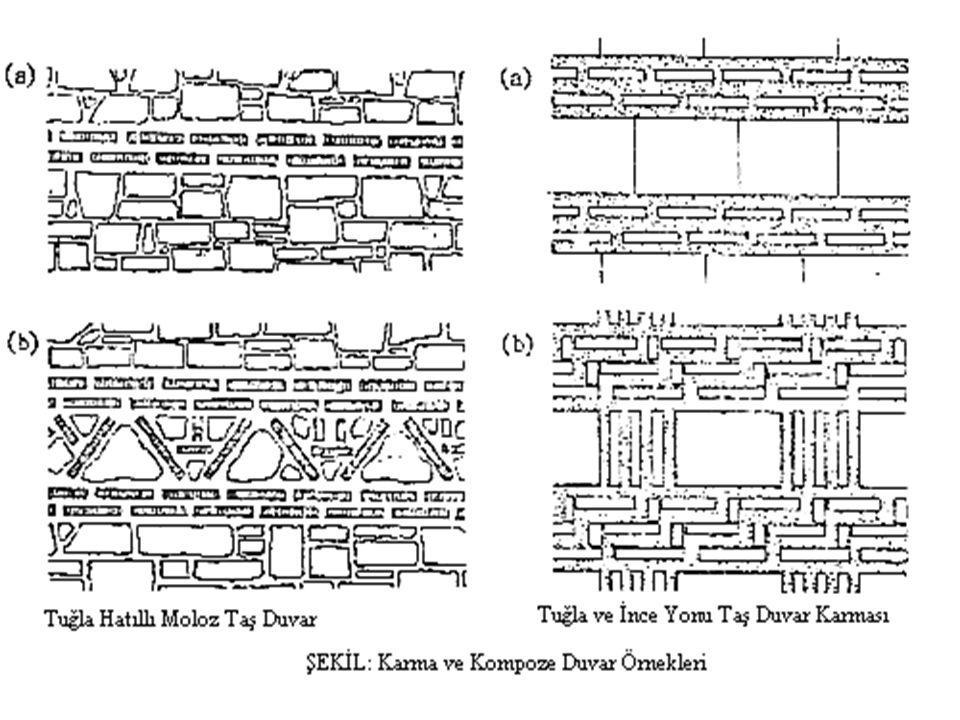 Karma ya da Kompoze Duvarlar: İki ayrı cins kârgir duvarın bir arada uygulanmasıdır.