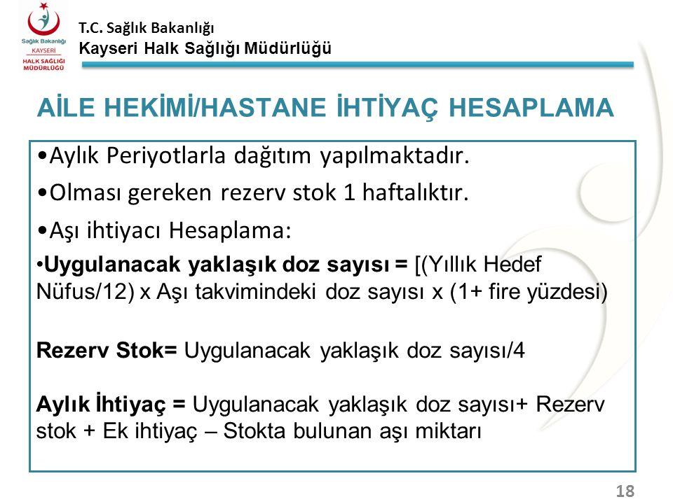 T.C. Sağlık Bakanlığı Kayseri Halk Sağlığı Müdürlüğü Aylık periyotlarla dağıtım yapılmaktadır. Olması gereken rezerv stok 2 haftalıktır. Aşı ihtiyacı