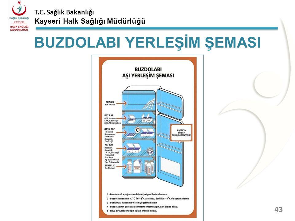T.C. Sağlık Bakanlığı Kayseri Halk Sağlığı Müdürlüğü Üstten soğutmalı bir buzdolabı için buzdolabının; Üst rafına: OPA, sulandırıcıları ayrı olmak üze