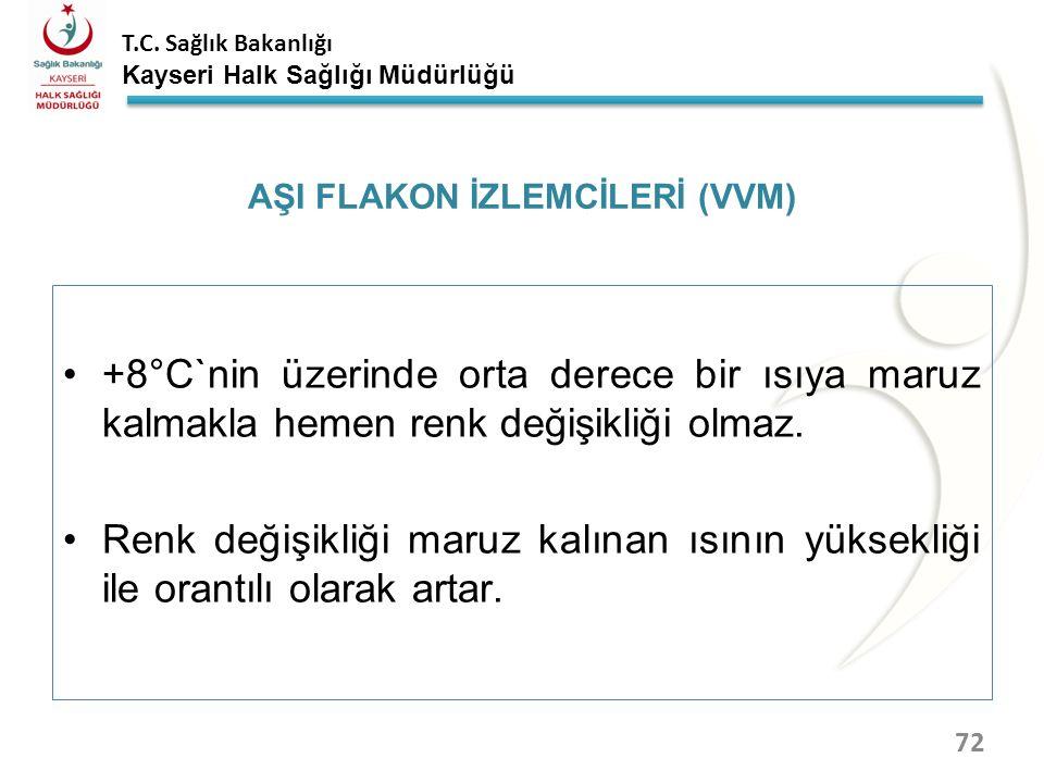 T.C. Sağlık Bakanlığı Kayseri Halk Sağlığı Müdürlüğü AŞI FLAKON İZLEMCİLERİ (VVM) 71 Aşı flakon izlemcisi ;Flakona yapıştırılan, ısıya hassas, ısıya m