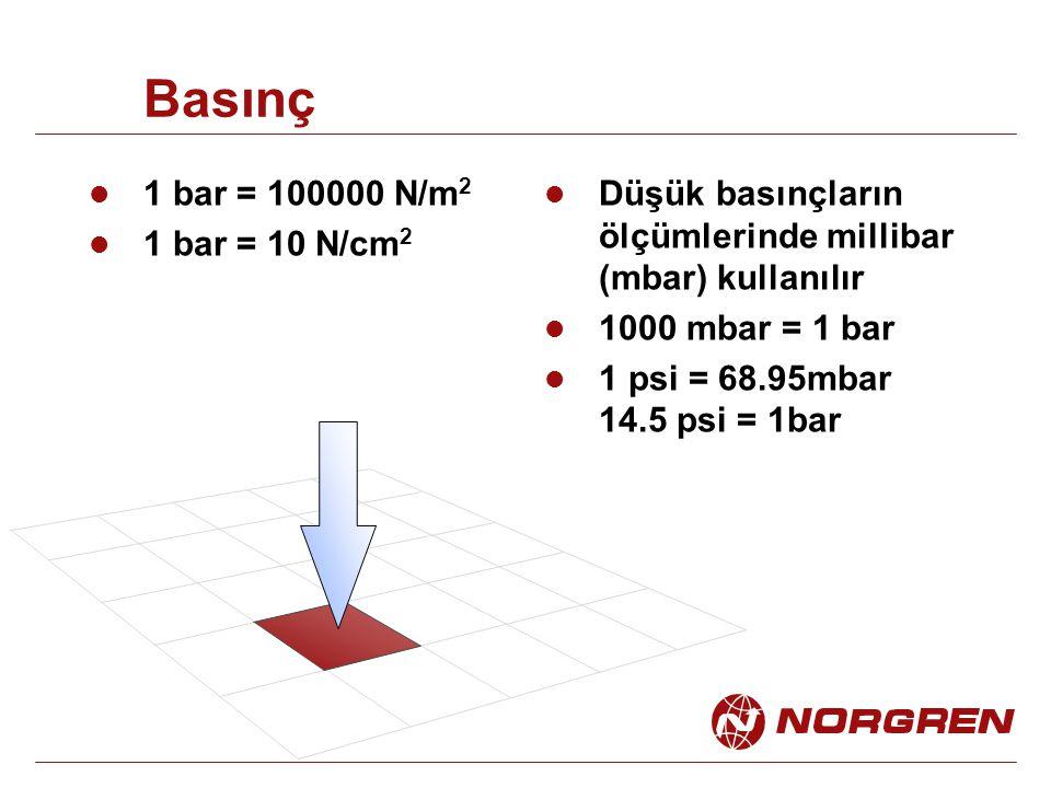 Basınç 1 bar = 100000 N/m 2 1 bar = 10 N/cm 2 Düşük basınçların ölçümlerinde millibar (mbar) kullanılır 1000 mbar = 1 bar 1 psi = 68.95mbar 14.5 psi =