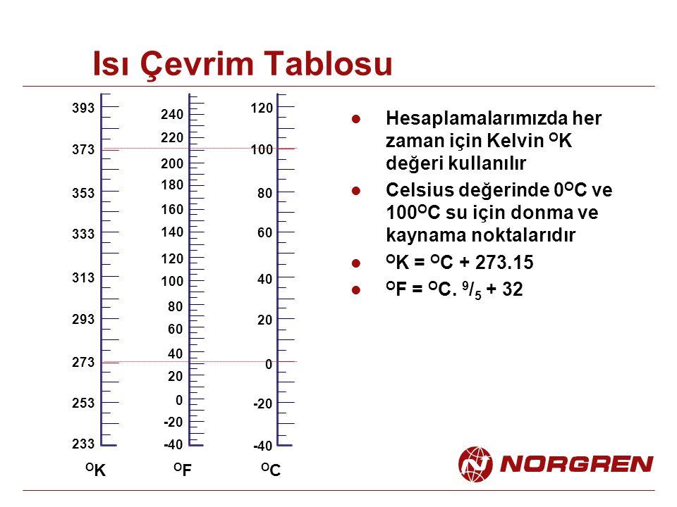 Isı Çevrim Tablosu -40 -20 0 20 40 60 80 100 120 233 253 273 293 313 333 353 373 393 Hesaplamalarımızda her zaman için Kelvin O K değeri kullanılır Ce