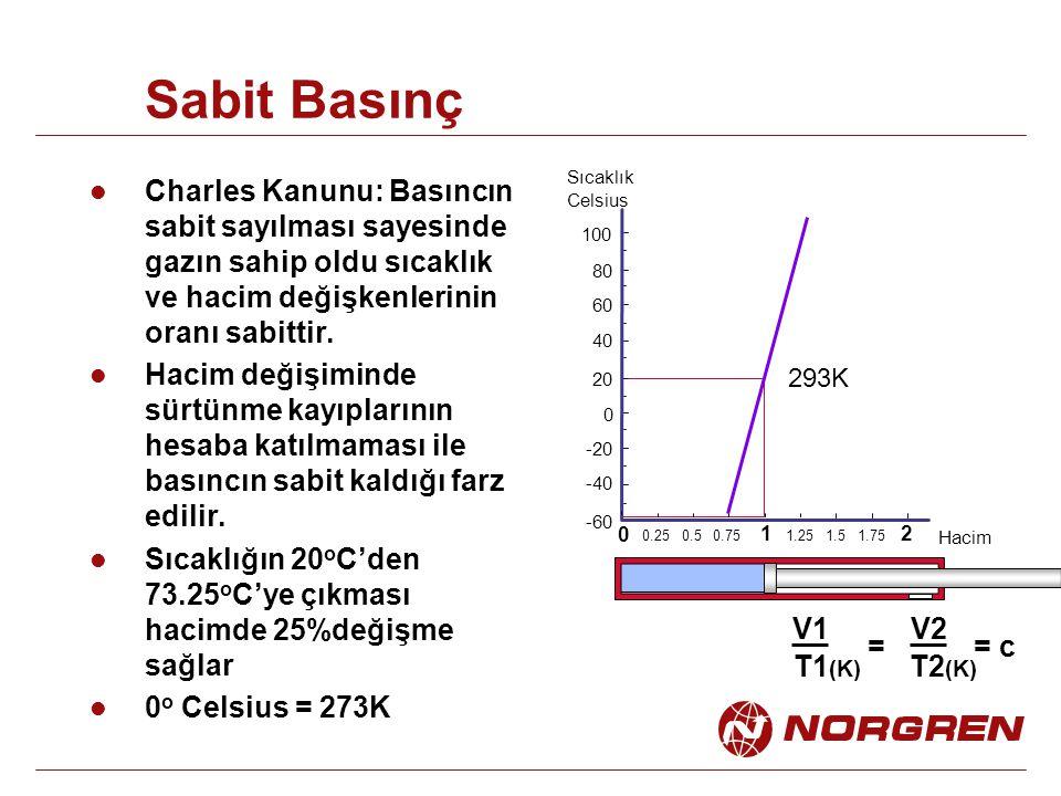 Charles Kanunu: Basıncın sabit sayılması sayesinde gazın sahip oldu sıcaklık ve hacim değişkenlerinin oranı sabittir. Hacim değişiminde sürtünme kayıp