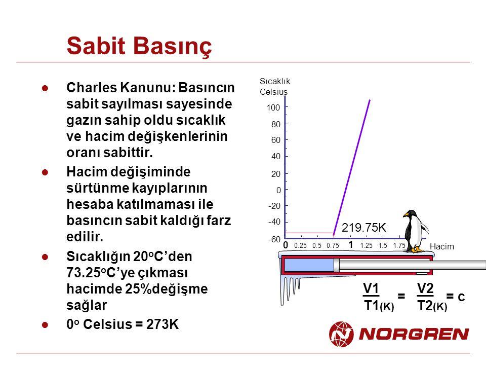Sabit Basınç Charles Kanunu: Basıncın sabit sayılması sayesinde gazın sahip oldu sıcaklık ve hacim değişkenlerinin oranı sabittir. Hacim değişiminde s