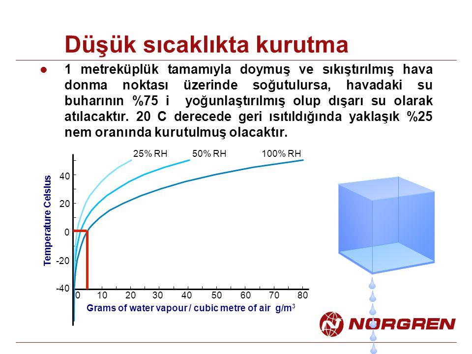 Düşük sıcaklıkta kurutma 1 metreküplük tamamıyla doymuş ve sıkıştırılmış hava donma noktası üzerinde soğutulursa, havadaki su buharının %75 i yoğunlaş