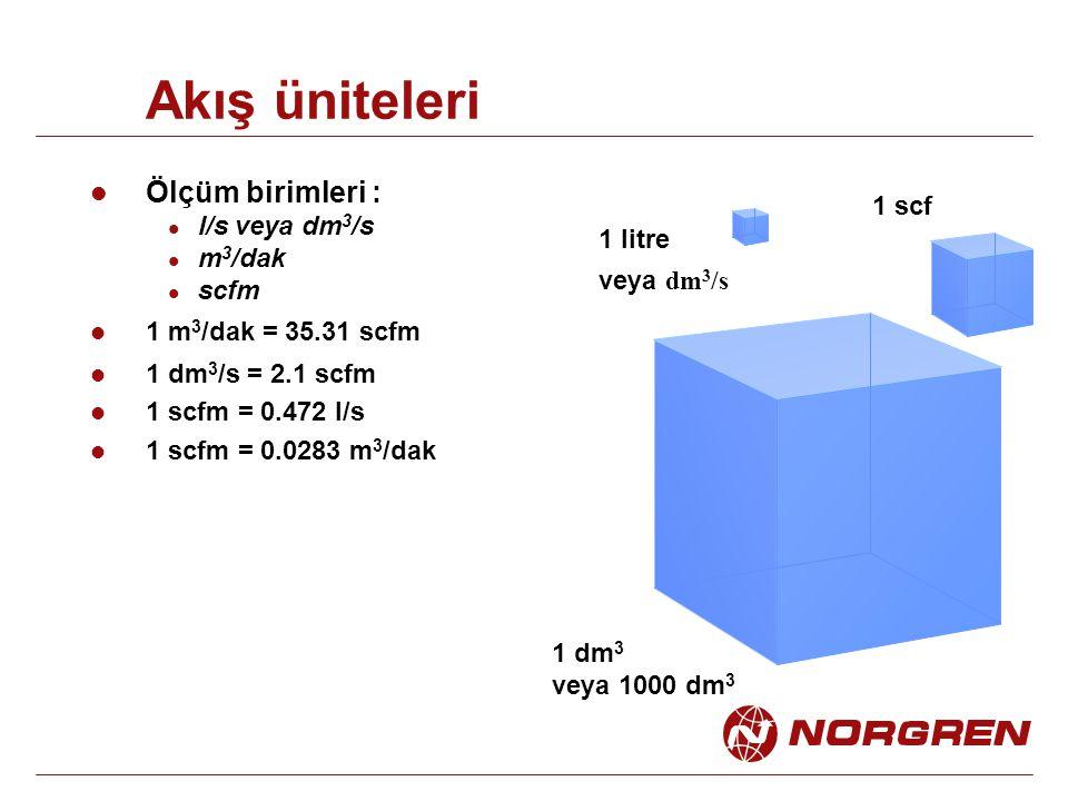 Akış üniteleri Ölçüm birimleri : l/s veya dm 3 /s m 3 /dak scfm 1 m 3 /dak = 35.31 scfm 1 dm 3 /s = 2.1 scfm 1 scfm = 0.472 l/s 1 scfm = 0.0283 m 3 /d