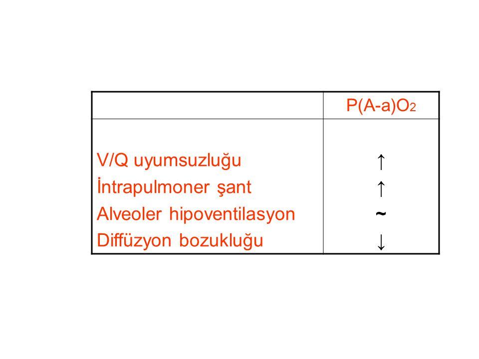 P(A-a)O 2 V/Q uyumsuzluğu İntrapulmoner şant Alveoler hipoventilasyon Diffüzyon bozukluğu ↑↑~↓↑↑~↓