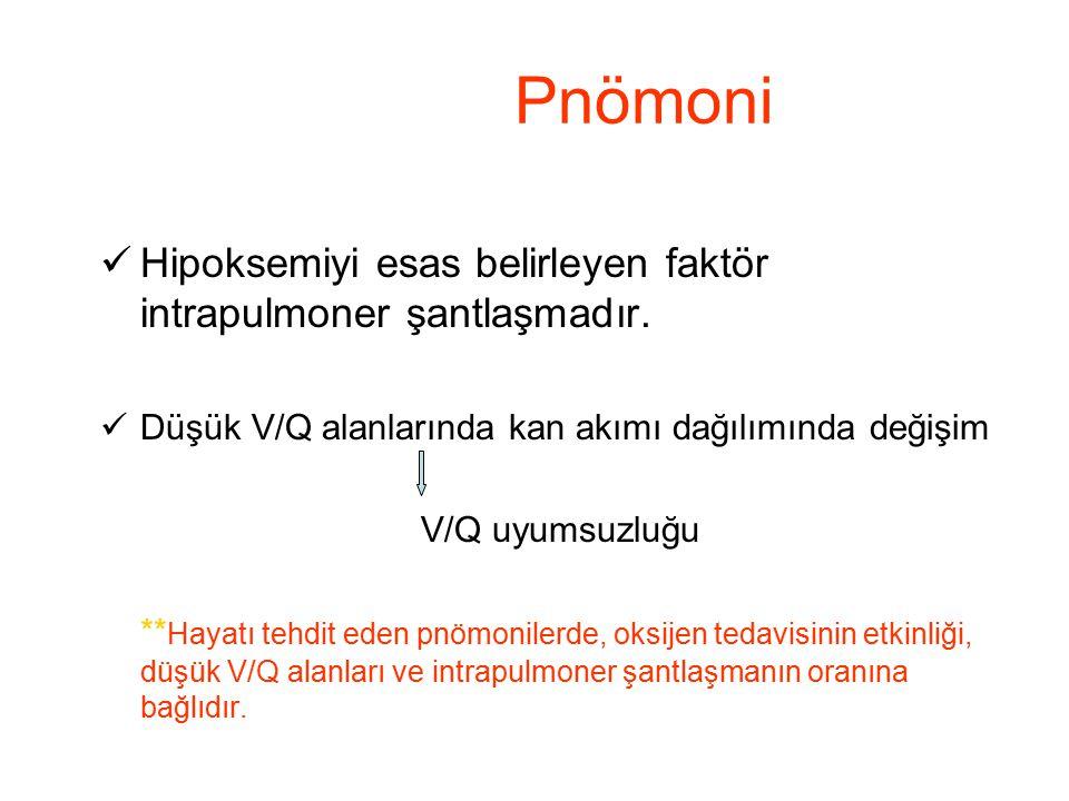 Pnömoni Hipoksemiyi esas belirleyen faktör intrapulmoner şantlaşmadır. Düşük V/Q alanlarında kan akımı dağılımında değişim V/Q uyumsuzluğu ** Hayatı t