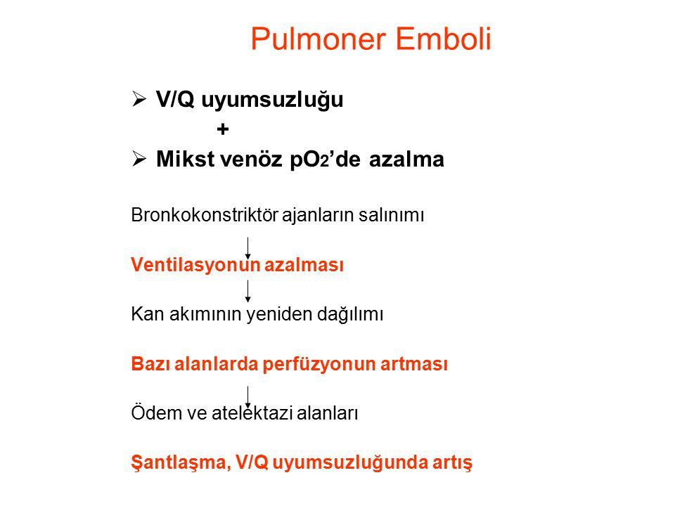 Pulmoner Emboli  V/Q uyumsuzluğu +  Mikst venöz pO 2 'de azalma Bronkokonstriktör ajanların salınımı Ventilasyonun azalması Kan akımının yeniden dağ