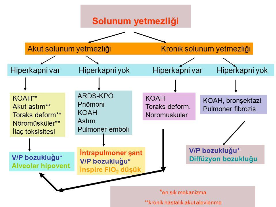 Solunum yetmezliği Akut solunum yetmezliği Kronik solunum yetmezliği Hiperkapni var Hiperkapni yok ARDS-KPÖ Pnömoni KOAH Astım Pulmoner emboli KOAH**