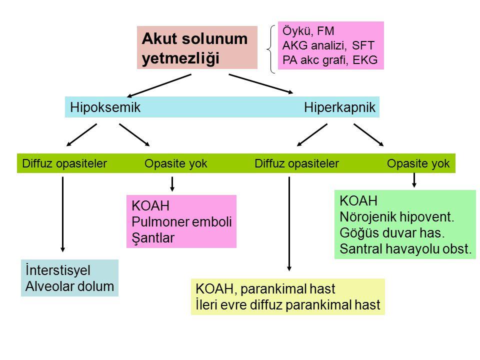 Akut solunum yetmezliği Öykü, FM AKG analizi, SFT PA akc grafi, EKG Hipoksemik Hiperkapnik Diffuz opasiteler Opasite yok İnterstisyel Alveolar dolum K