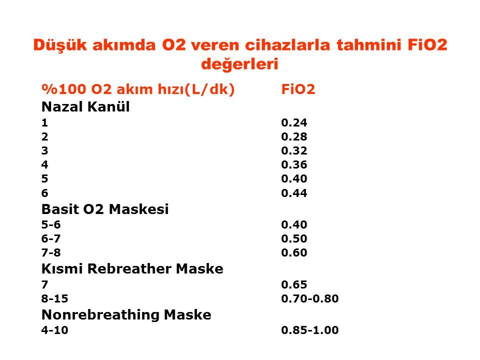Düşük akımda O2 veren cihazlarla tahmini FiO2 değerleri %100 O2 akım hızı(L/dk)FiO2 Nazal Kanül 10.24 20.28 30.32 40.36 50.40 60.44 Basit O2 Maskesi 5