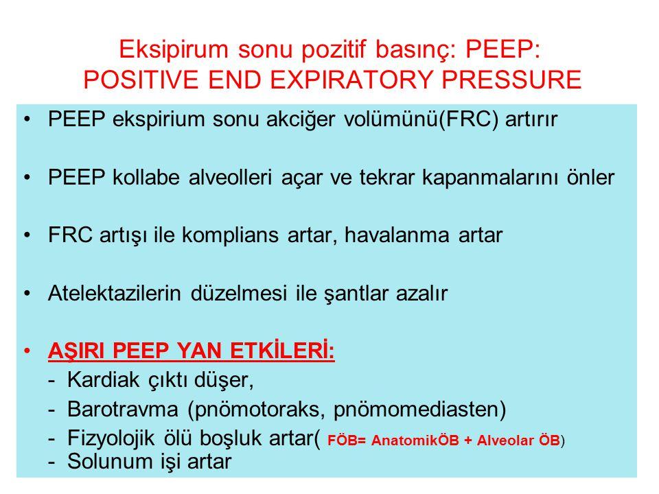 Eksipirum sonu pozitif basınç: PEEP: POSITIVE END EXPIRATORY PRESSURE PEEP ekspirium sonu akciğer volümünü(FRC) artırır PEEP kollabe alveolleri açar v