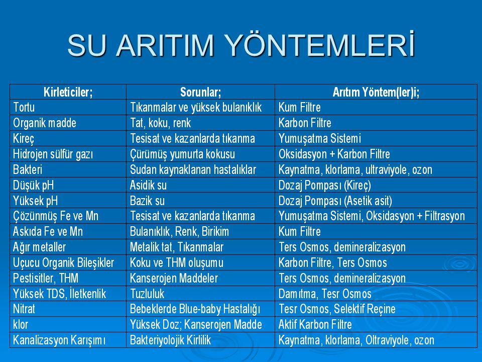 SU ARITIM YÖNTEMLERİ