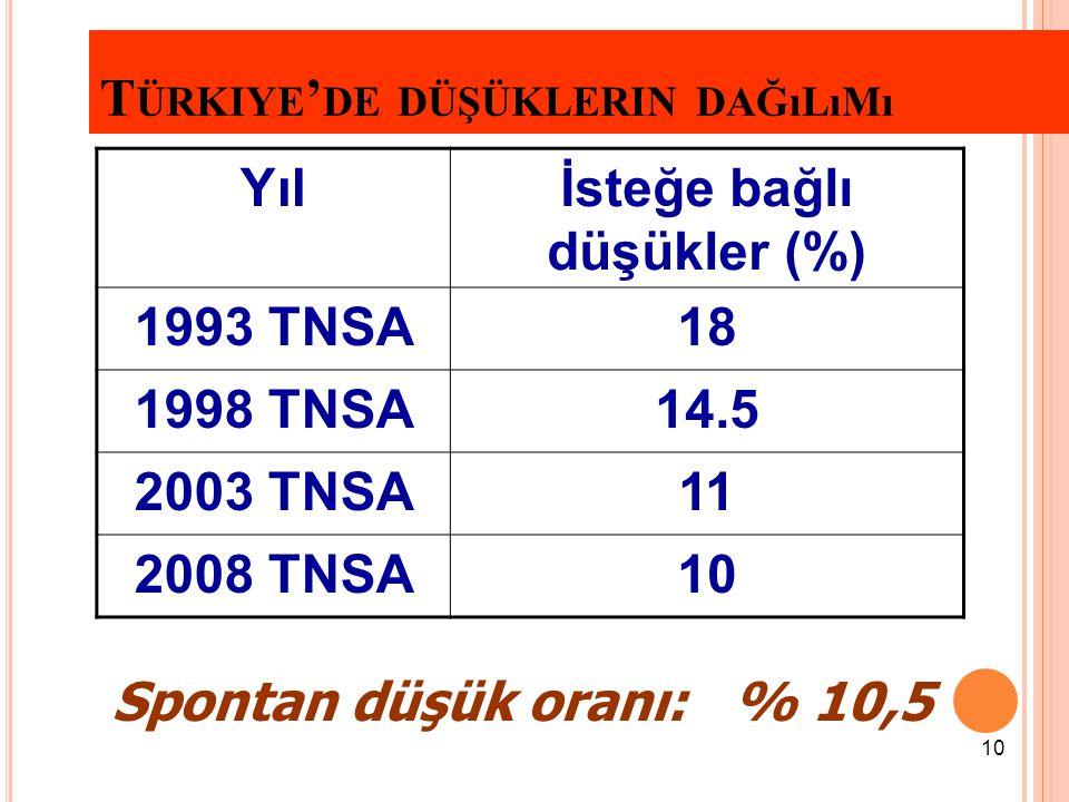 10 T ÜRKIYE ' DE DÜŞÜKLERIN DAĞıLıMı Yılİsteğe bağlı düşükler (%) 1993 TNSA18 1998 TNSA14.5 2003 TNSA11 2008 TNSA10 Spontan düşük oranı: % 10,5
