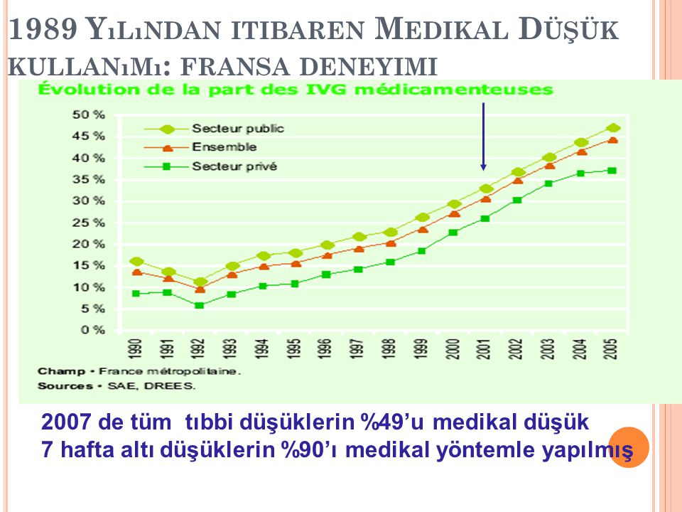15 1989 Y ıLıNDAN ITIBAREN M EDIKAL D ÜŞÜK KULLANıMı : FRANSA DENEYIMI 2007 de tüm tıbbi düşüklerin %49'u medikal düşük 7 hafta altı düşüklerin %90'ı medikal yöntemle yapılmış
