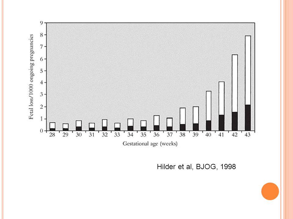 Hilder et al, BJOG, 1998
