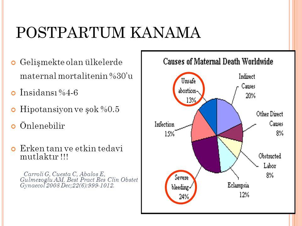 POSTPARTUM KANAMA Gelişmekte olan ülkelerde maternal mortalitenin %30'u İnsidansı %4-6 Hipotansiyon ve şok %0.5 Önlenebilir Erken tanı ve etkin tedavi mutlaktır  Carroli G, Cuesta C, Abalos E, Gulmezoglu AM.