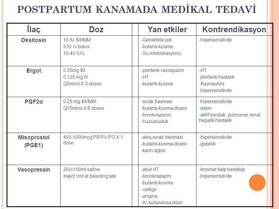 POSTPARTUM KANAMADA MEDİKAL TEDAVİİlaç Doz Yan etkiler Kontrendikasyon Oksitosin 10 IU IM/IMM 5 IU iv bolus 10-40 IU/L -Genellikle yok -bulantı-kusma -Su intoksikasyonu -hipersensitivite Ergot 0.25mg IM 0.125 mg IV Q5mins X 5 doses -periferik vazospazm -HT -bulantı-kusma -HT -periferik hastalık -Raynauld's -hipersensitivite PGF2α 0.25 mg IM/IMM Q15mins X 8 doses -sıcak basması -bulantı-kusma-diyare -bronkospazm -huzursuzluk -hipersensitivite -astım -aktif kardiak, pulmoner, renal, hepatik hastalık Misoprostol(PGE1) 400-1000mcg PR/PV/PO X 1 dose -ateş-sıcak basması -bulantı-kusma-diyare -karın ağrısı -hipersensitivite -gebelik Vasopressin 20U/100ml saline Inject 1ml at bleeding site -akut HT -bronkospazm -bulantı-kusma -vertigo-angina -IV kullanılırsa ölüm -koroner kalp hastalığı -hipersensitivite