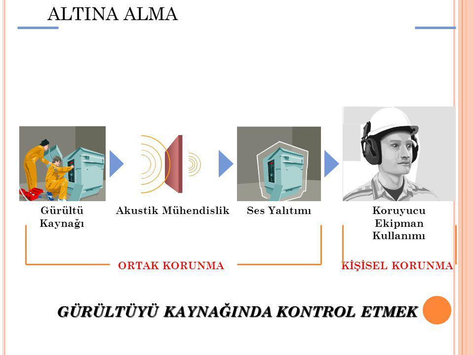 GÜRÜLTÜYÜ KONTROL ALTINA ALMA Gürültü Kaynağı Akustik MühendislikSes YalıtımıKoruyucu Ekipman Kullanımı ORTAK KORUNMA GÜRÜLTÜYÜ KAYNAĞINDA KONTROL ETM