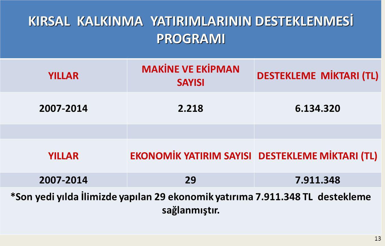13 KIRSAL KALKINMA YATIRIMLARININ DESTEKLENMESİ PROGRAMI YILLAR MAKİNE VE EKİPMAN SAYISI DESTEKLEME MİKTARI (TL) 2007-20142.2186.134.320 YILLAREKONOMİK YATIRIM SAYISIDESTEKLEME MİKTARI (TL) 2007-2014297.911.348 *Son yedi yılda İlimizde yapılan 29 ekonomik yatırıma 7.911.348 TL destekleme sağlanmıştır.