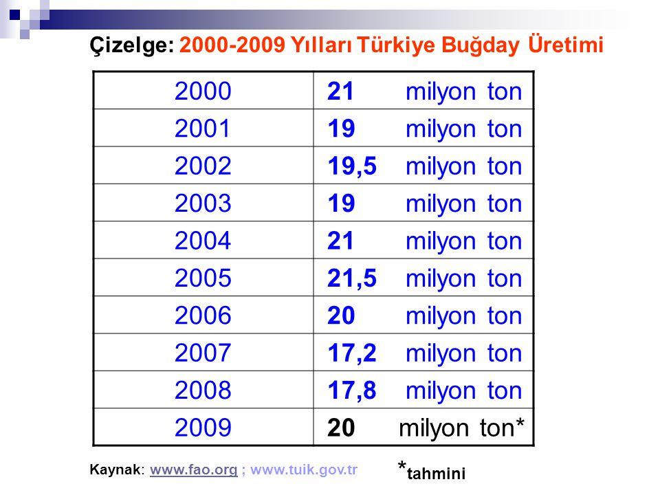 2000 21 milyon ton 2001 19 milyon ton 2002 19,5 milyon ton 2003 19 milyon ton 2004 21 milyon ton 2005 21,5 milyon ton 2006 20 milyon ton 2007 17,2 mil